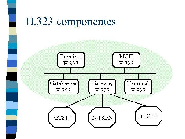 H. 323 componentes