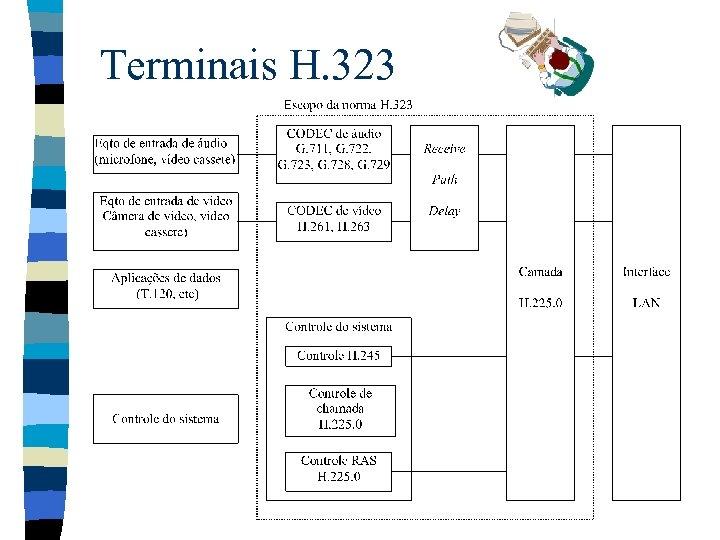 Terminais H. 323