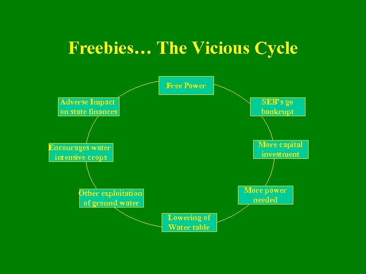 Freebies… The Vicious Cycle Free Power Adverse Impact on state finances SEB's go bankrupt