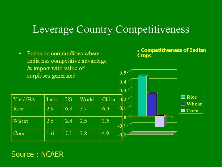 Leverage Country Competitiveness • Focus on commodities where India has competitive advantage & import