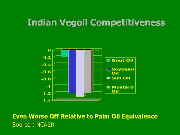 Indian Vegoil Competitiveness Even Worse Off Relative to Palm Oil Equivalence Source : NCAER