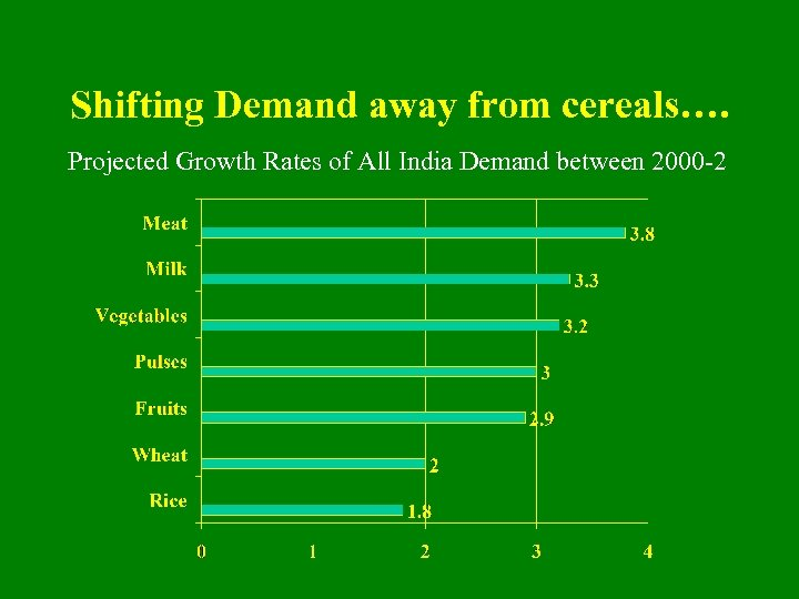 Shifting Demand away from cereals…. Projected Growth Rates of All India Demand between 2000