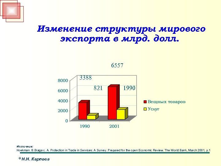 Изменение структуры мирового экспорта в млрд. долл. 6557 3388 821 1990 Источник: Hoekman. B.
