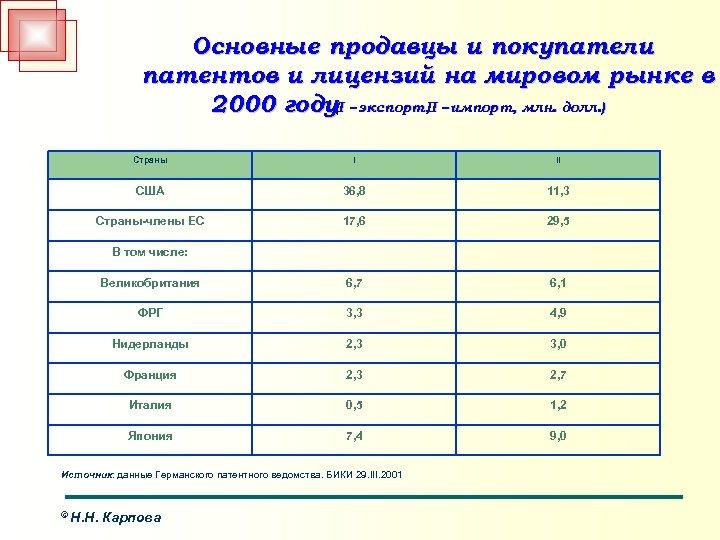 Основные продавцы и покупатели патентов и лицензий на мировом рынке в 2000 году(I –