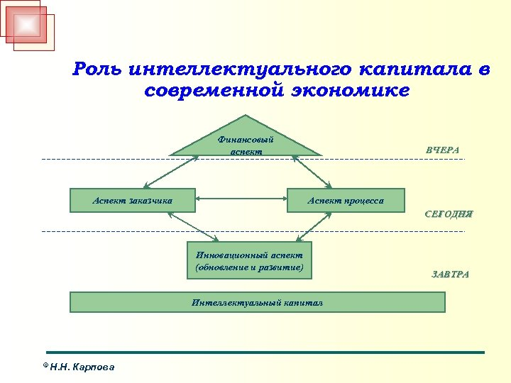 Роль интеллектуального капитала в современной экономике Финансовый аспект Аспект заказчика ВЧЕРА Аспект процесса СЕГОДНЯ