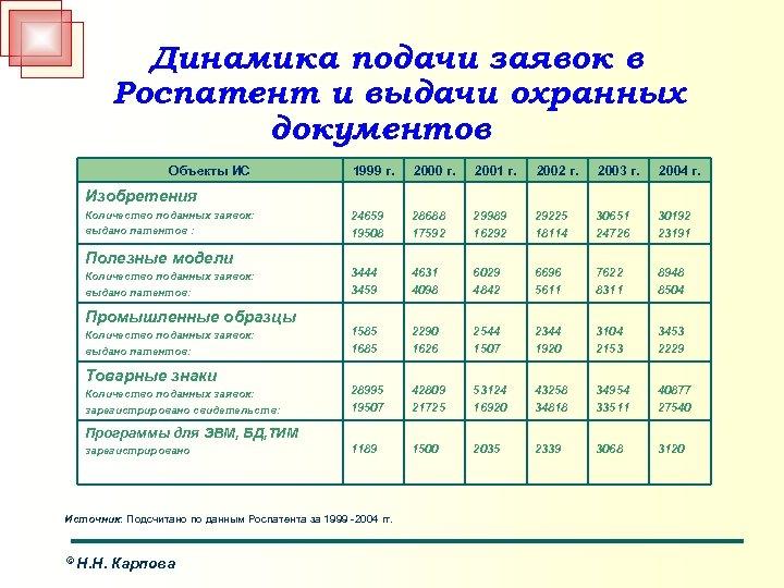 Динамика подачи заявок в Роспатент и выдачи охранных документов Объекты ИС 1999 г. 2000