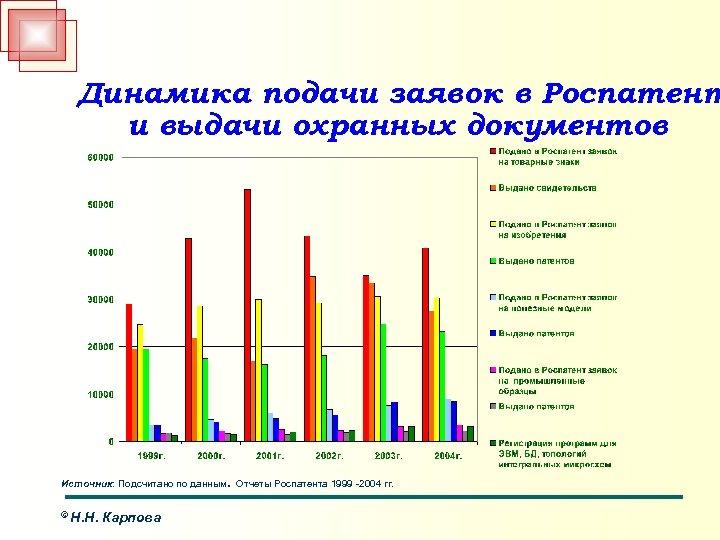 Динамика подачи заявок в Роспатент и выдачи охранных документов . Источник: Подсчитано по данным