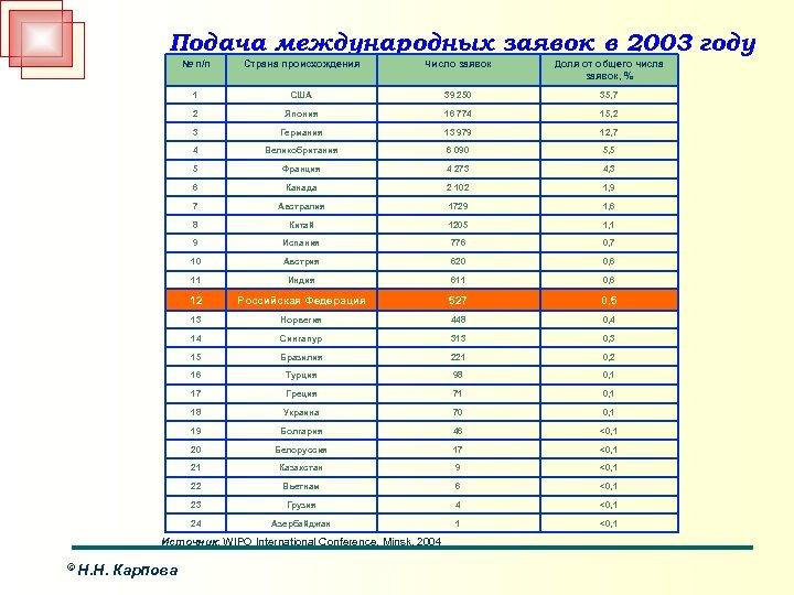 Подача международных заявок в 2003 году № п/п Страна происхождения Число заявок Доля от
