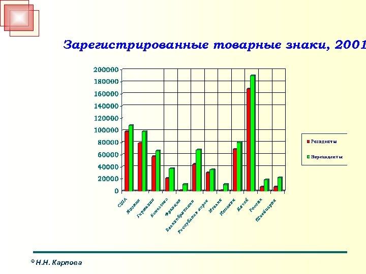 Зарегистрированные товарные знаки, 2001 © Н. Н. Карпова
