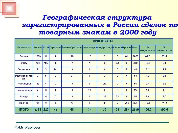 Географическая структура зарегистрированных в России сделок по товарным знакам в 2000 году ЛИЦЕНЗИАТЫ Лицензиар
