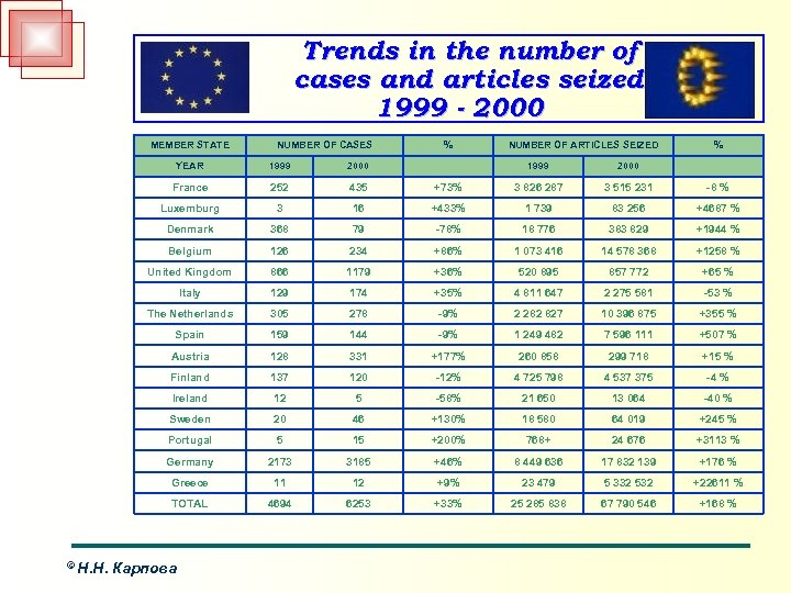 Trends in the number of cases and articles seized 1999 - 2000 MEMBER STATE