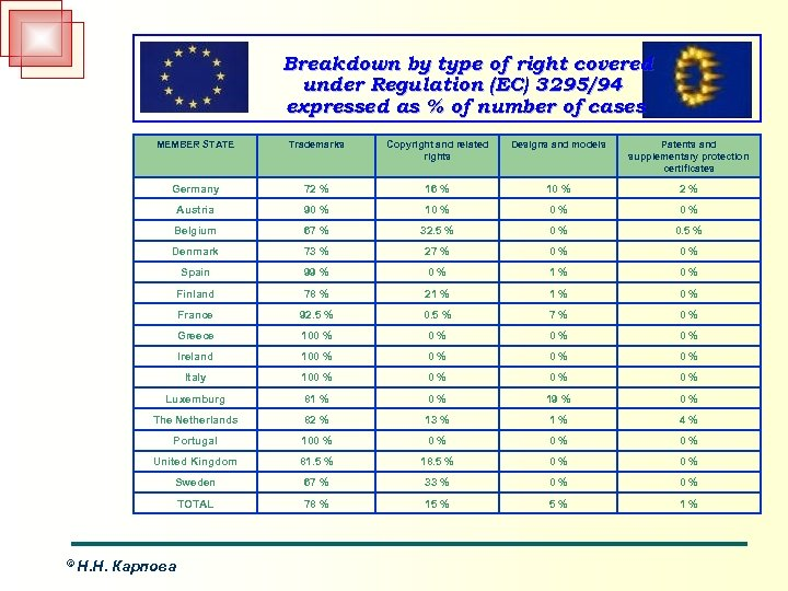 Breakdown by type of right covered under Regulation (EC) 3295/94 expressed as % of