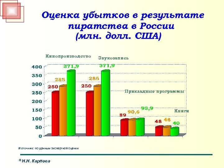 Оценка убытков в результате пиратства в России (млн. долл. США) Кинопроизводство Звукозапись Прикладные программы