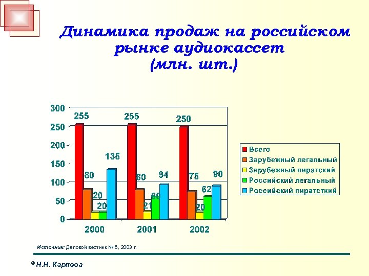 Динамика продаж на российском рынке аудиокассет (млн. шт. ) Источник: Деловой вестник № 6,