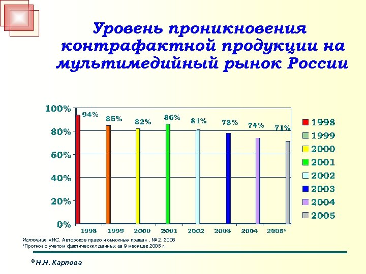 Уровень проникновения контрафактной продукции на мультимедийный рынок России Источник: «ИС. Авторское право и смежные