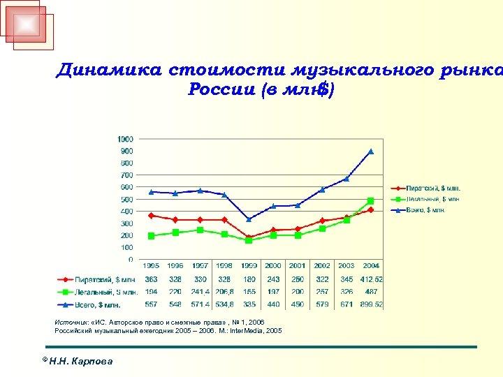 Динамика стоимости музыкального рынка России (в млн. $) Источник: «ИС. Авторское право и смежные