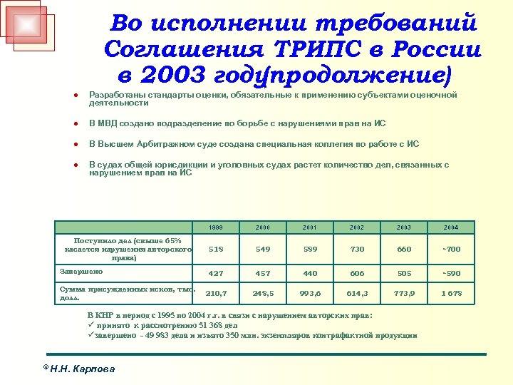 Во исполнении требований Соглашения ТРИПС в России в 2003 году (продолжение) l Разработаны стандарты