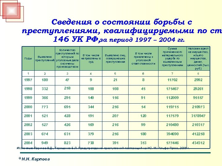 Сведения о состоянии борьбы с преступлениями, квалифицируемыми по ст. 146 УК РФ, за период