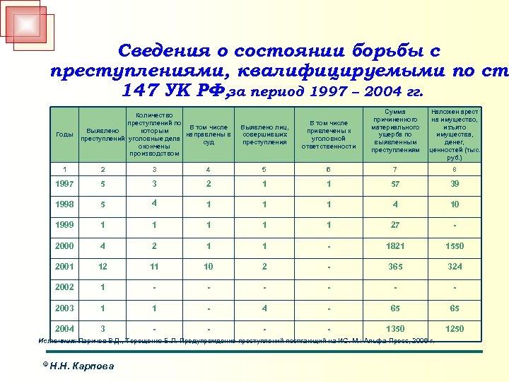 Сведения о состоянии борьбы с преступлениями, квалифицируемыми по ст. 147 УК РФ, за период