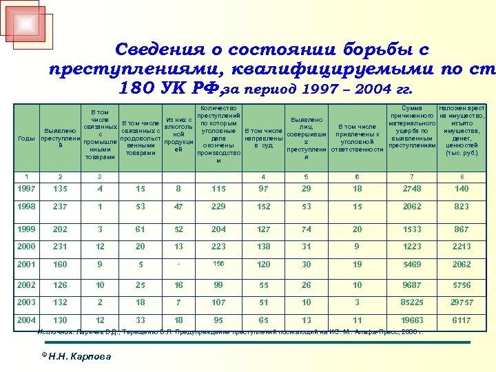 Сведения о состоянии борьбы с преступлениями, квалифицируемыми по ст. 180 УК РФ, за период