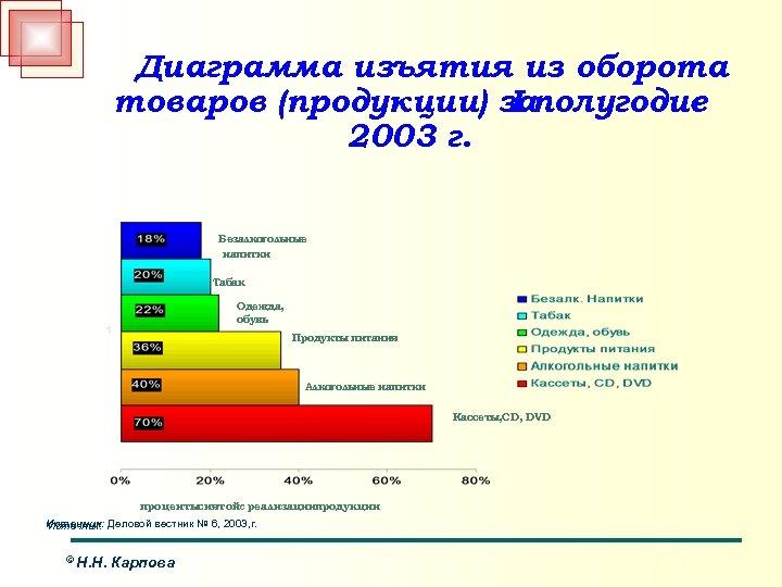 Диаграмма изъятия из оборота товаров (продукции) заполугодие I 2003 г. Безалкогольные напитки Табак Одежда,