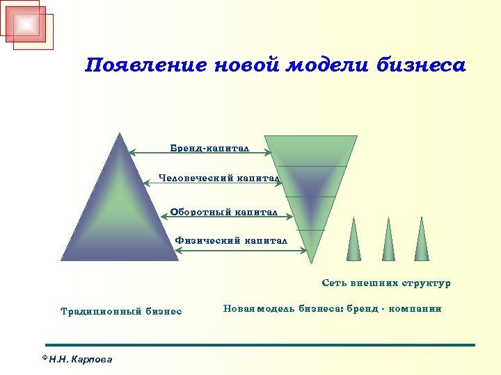 Появление новой модели бизнеса Бренд-капитал Человеческий капитал Оборотный капитал Физический капитал Сеть внешних структур