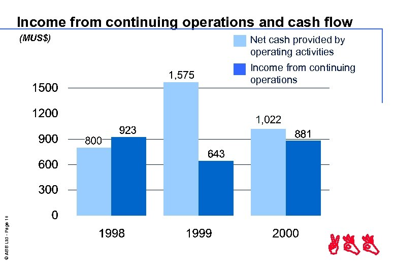 Income from continuing operations and cash flow (MUS$) Net cash provided by operating activities