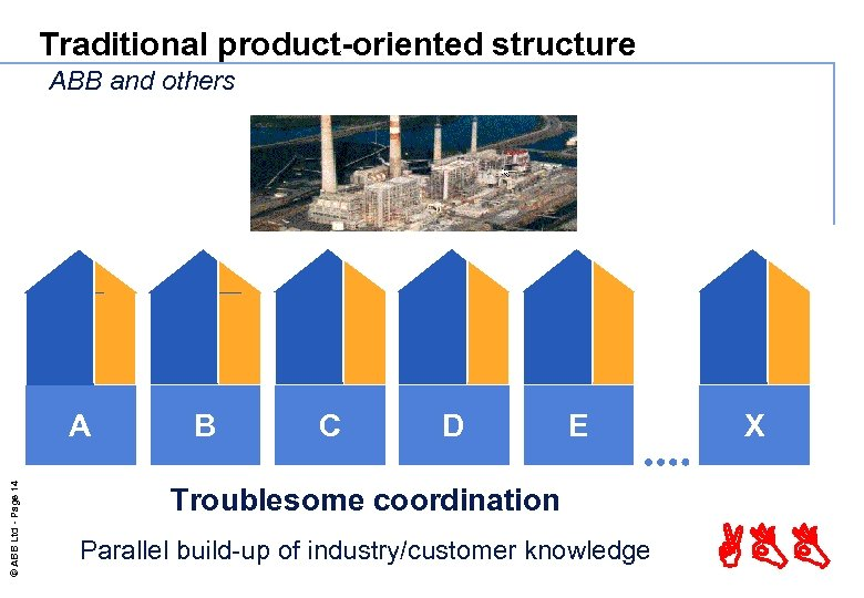 Traditional product-oriented structure ABB and others © ABB Ltd - Page 14 A B