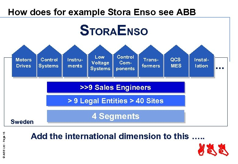 How does for example Stora Enso see ABB STORAENSO Motors Drives Control Systems Instruments