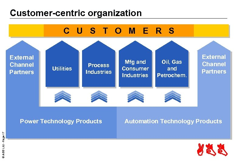 Customer-centric organization C U S T O M E R S External Channel Partners