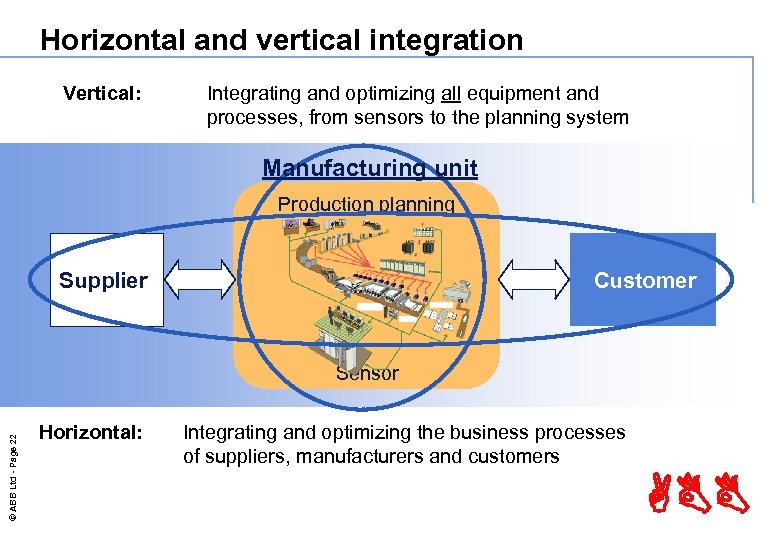 Horizontal and vertical integration Vertical: Integrating and optimizing all equipment and processes, from sensors