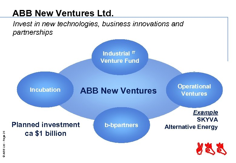 ABB New Ventures Ltd. Invest in new technologies, business innovations and partnerships Industrial IT