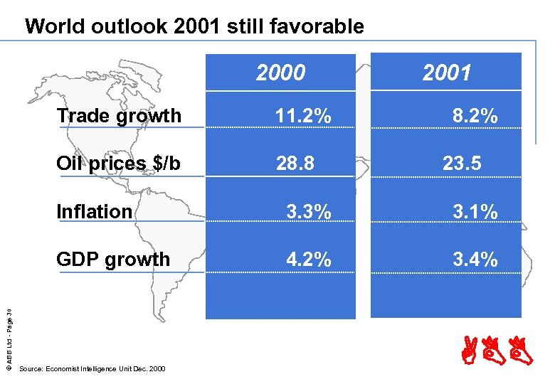World outlook 2001 still favorable 2000 Trade growth 11. 2% Oil prices $/b 28.
