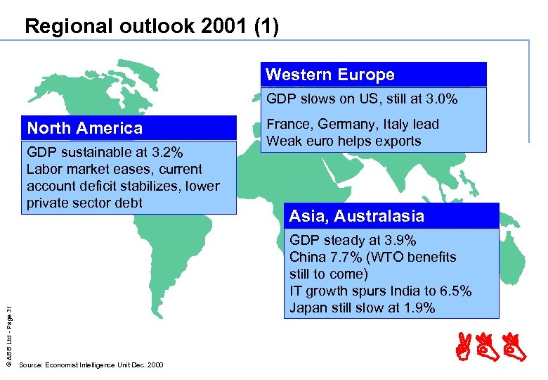 Regional outlook 2001 (1) Western Europe GDP slows on US, still at 3. 0%
