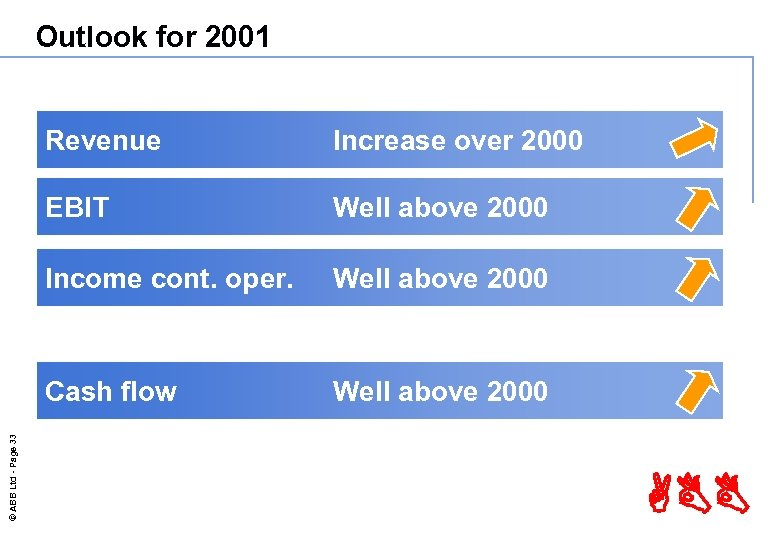 Outlook for 2001 Increase over 2000 EBIT Well above 2000 Income cont. oper. Well