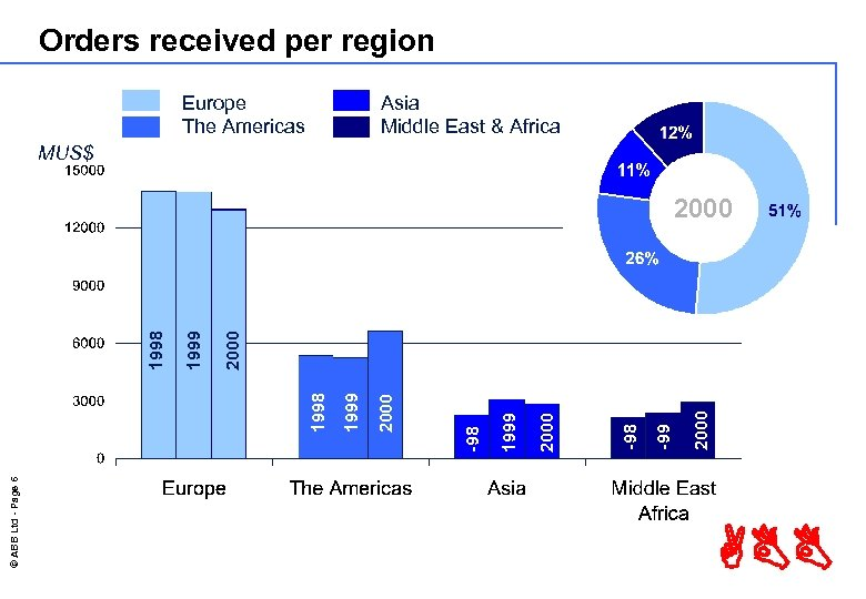 Orders received per region Europe The Americas Asia Middle East & Africa MUS$ ©