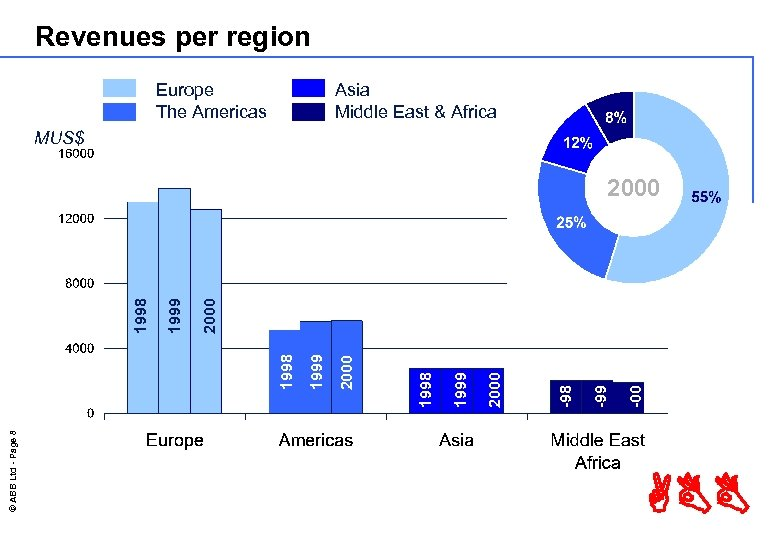 Revenues per region Europe The Americas Asia Middle East & Africa MUS$ © ABB