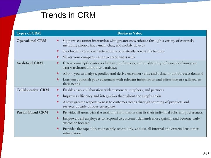 Trends in CRM 8 -17