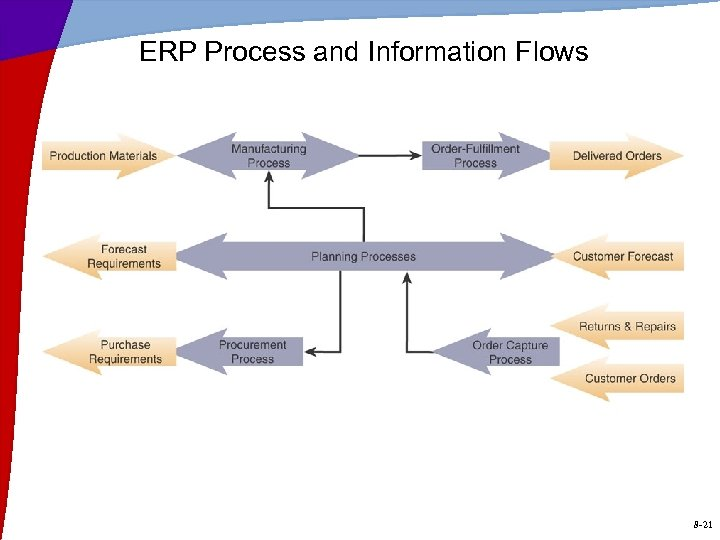 ERP Process and Information Flows 8 -21