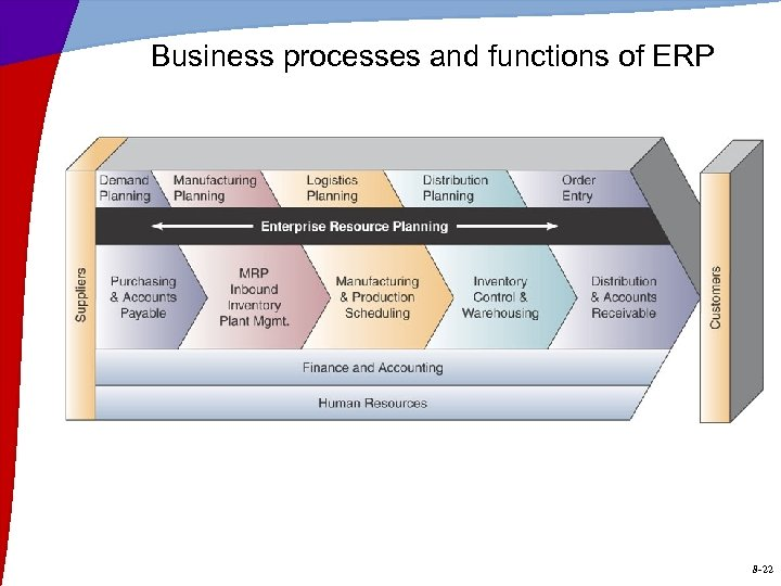 Business processes and functions of ERP 8 -22