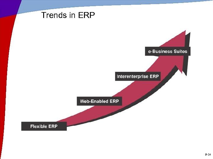 Trends in ERP 8 -26