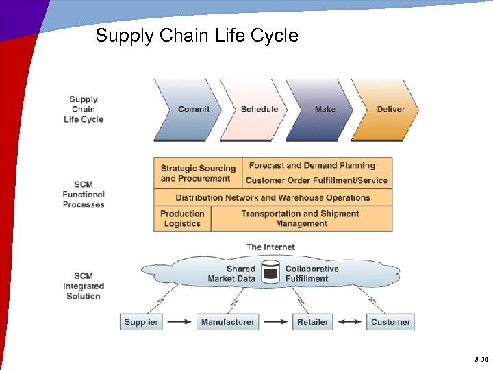 Supply Chain Life Cycle 8 -30