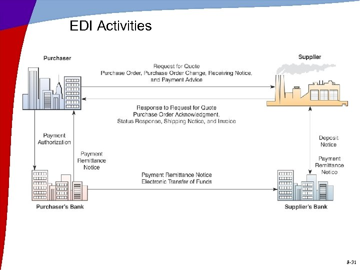 EDI Activities 8 -31