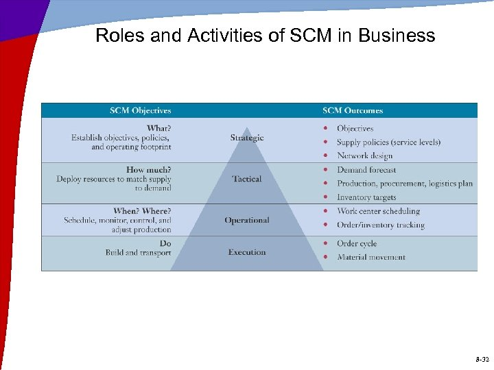Roles and Activities of SCM in Business 8 -32