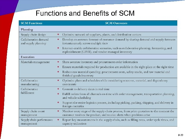 Functions and Benefits of SCM 8 -33