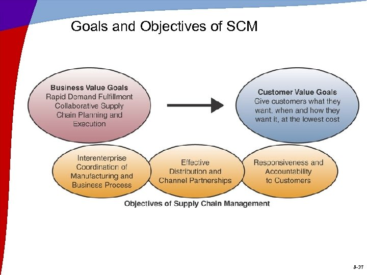 Goals and Objectives of SCM 8 -37
