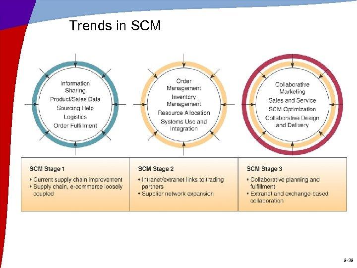 Trends in SCM 8 -38