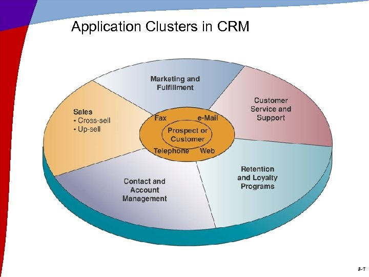 Application Clusters in CRM 8 -7