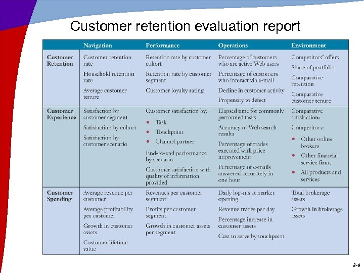 Customer retention evaluation report 8 -9