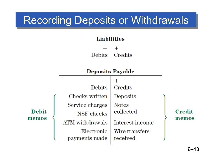 Recording Deposits or Withdrawals 6– 13